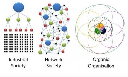 Gouvernance organique Module 1: éveil de l'être